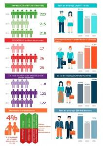 infografico_evolucao_emprego_situacao_social_2015_pt