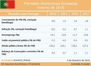 previsoes_economicas_inverno_portugal_2016_pt